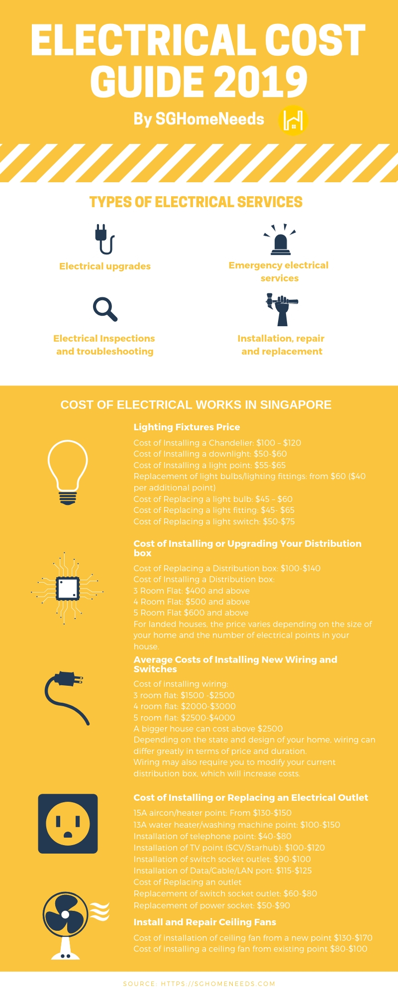 Electrician Cost Guide 2019 List Of Electrical Repair